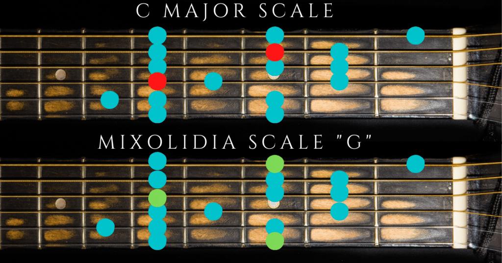 Mixolydian Pattern in Guitar