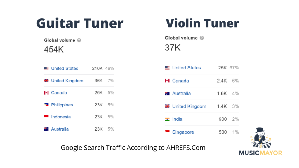 Google Launches Free Instrument Tuner And It Works! Guitar Tuner